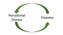 diabetes perio disease
