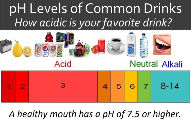 pH chart of drinks